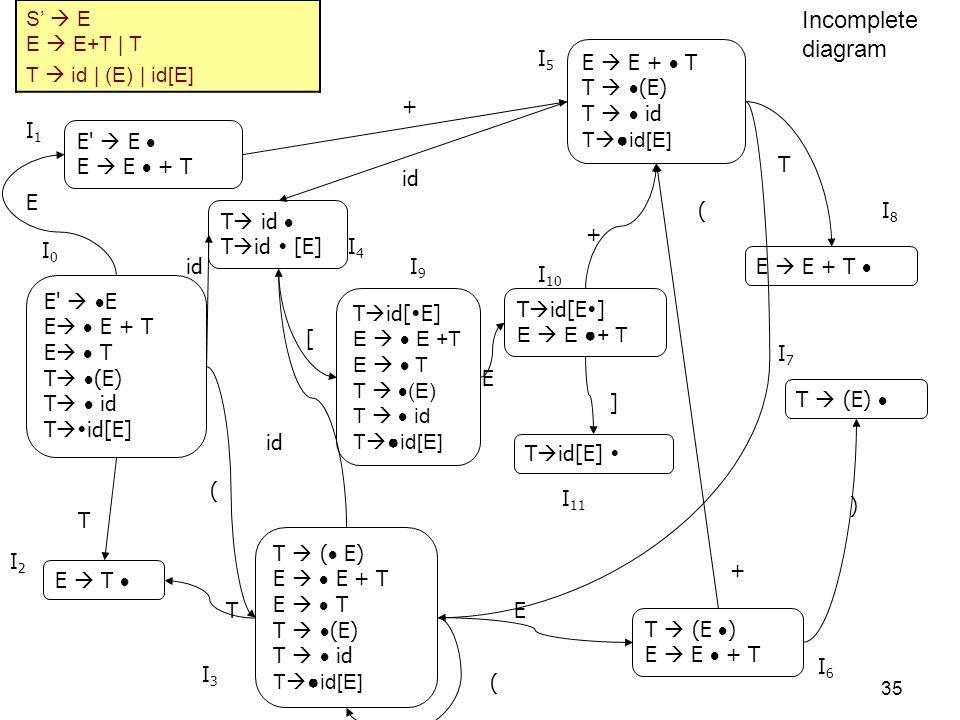 Incomplete diagram S'  E E  E+T | T T  id | (E) | id[E] I5